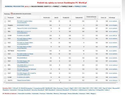 W Rankingach dPC Worla możecie szybko porównać wyniki wydajności i parametry techniczne wszystkich przetestowanych pamięci DDR2 i DDR3