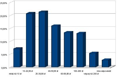 Polaków stać na wydawanie kilkudziesięciu złotych na telefon komórkowy: najczęściej jest to od 25 do 39,99 zł, nieco rzadziej - od 10 do 24,99 zł. Zaskakująco popularne są (prawie 30 procent) taryfy, za które miesięczna opłata wynosi od 40 do 99,99 zł (sonda redakcji PC Worlda)