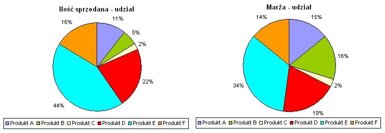 Rysunek 1. Porównanie udziałów ilościowych z udziałami w tworzeniu marży