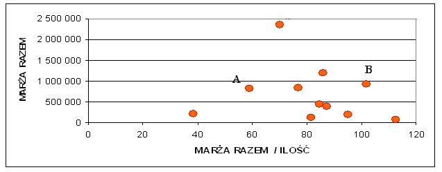 Rysunek 2. Mapa efektywności sprzedaży