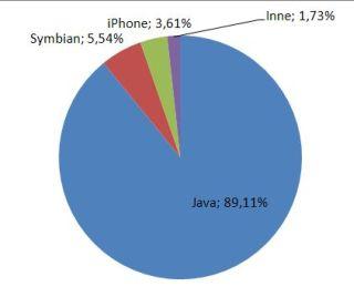 Platformy z których korzystają użytkownicy Mobilnego GG (źródło: Gadu - Gadu)