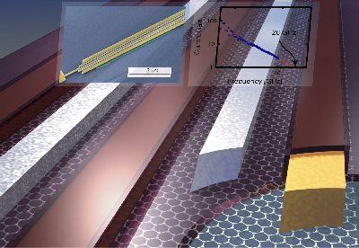 Schemat tranzystora grafenowego - wykonane z tego materiału procesory mają szansę osiągnąć z częstotliwościami do 1000 GHz (źródło: IBM).