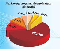 Wyniki ankiety przeprowadzonej przez redakcję PC World