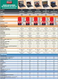 Netbook - tabela