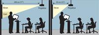 Projektory krótkoogniskowe dają duży obraz z małej odległości od ekranu. Dzięki temu nie zasłania go cień osób wkraczających podczas prezentacji w strumień światła.