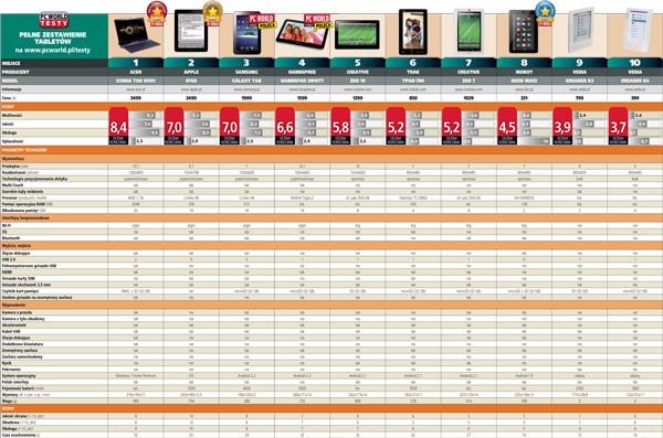 Testy PC World - Tablety