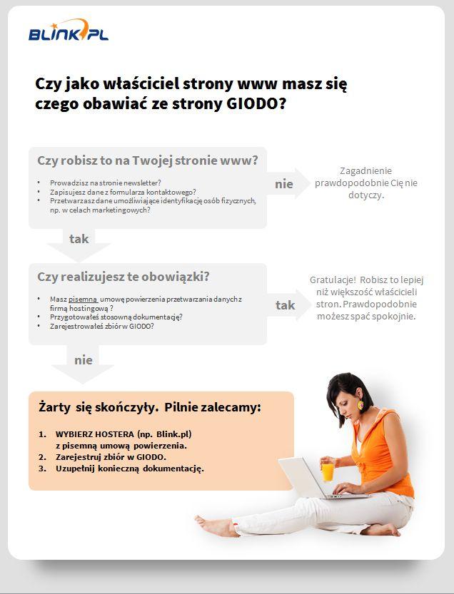dane_osobowe_infografika