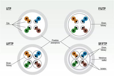Różne warianty przewodów do sieci komputerowych