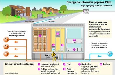 Tak działa VDSL. Długość miedzianych przewodów telefonicznych prowadzących z mieszkania do skrzynki rozdzielczej nie przekracza zazwyczaj kilkuset metrów, więc można uzyskać przepustowość łącza internetowego na poziomie 50 Mb/s – a przy zastosowaniu technologii Vectoring nawet 100 Mb/s.