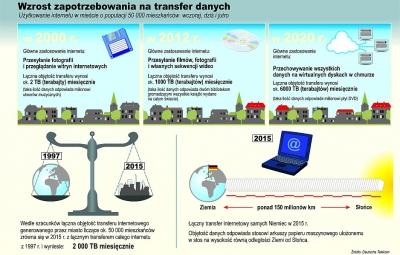 Zapotrzebowanie na wydajne przyłącza internetowe wzrasta nieustannie. Jedna z czołowych spółek telekomunikacyjnych w Niemczech, Deutsche Telekom, przewiduje, że w 2020 r. miasto liczące 50 000 mieszkańców będzie wytwarzało ruch sieciowy rzędu 6000 TB miesięcznie.
