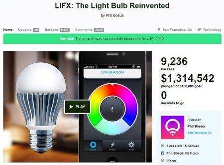 Projekt inteligentnego oświetlenia LIFX został sfinansowany poprzez platformę crowdfundingową. Zebrano ponad 1,3 miliona dolarów.