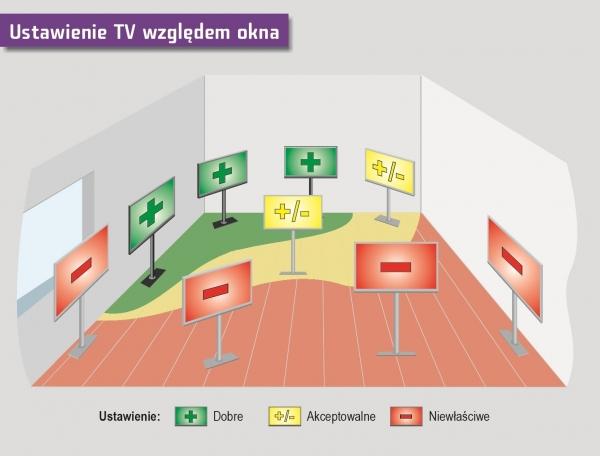 Optymalne ustawienie odbiornika telewizyjnego względem okna