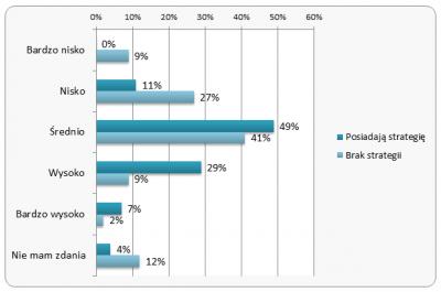 Ocena efektywności narzędzi content marketingowych
