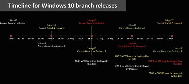 Różne ścieżki aktualizacji Windows 10
