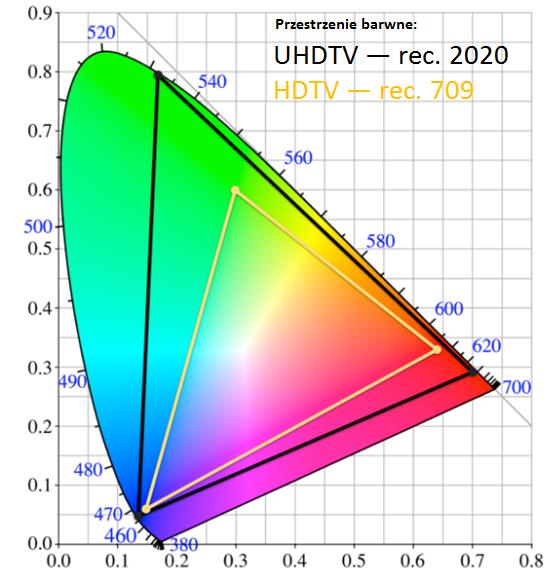 Przestrzenie barwne określone w specyfikacji Rec. 2020 spełnianej przez wyświetlacze QD LCD oraz Rec. 709 (HDTV).