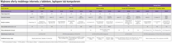 Wybrane oferty mobilnego internetu z tabletem, laptopem lub komputerem.
