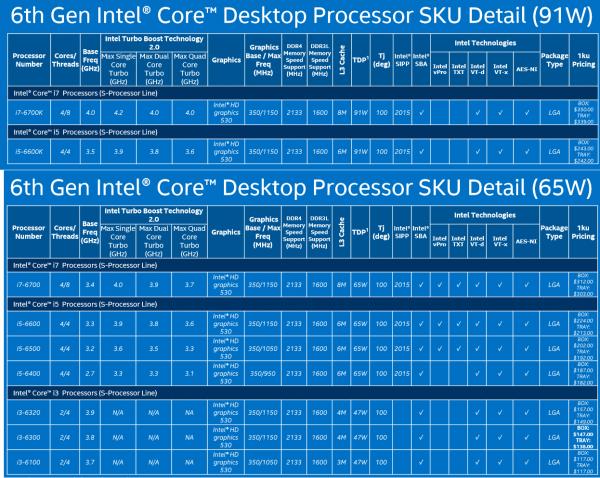 Desktopowe procesory Skylake z najwyższej półki