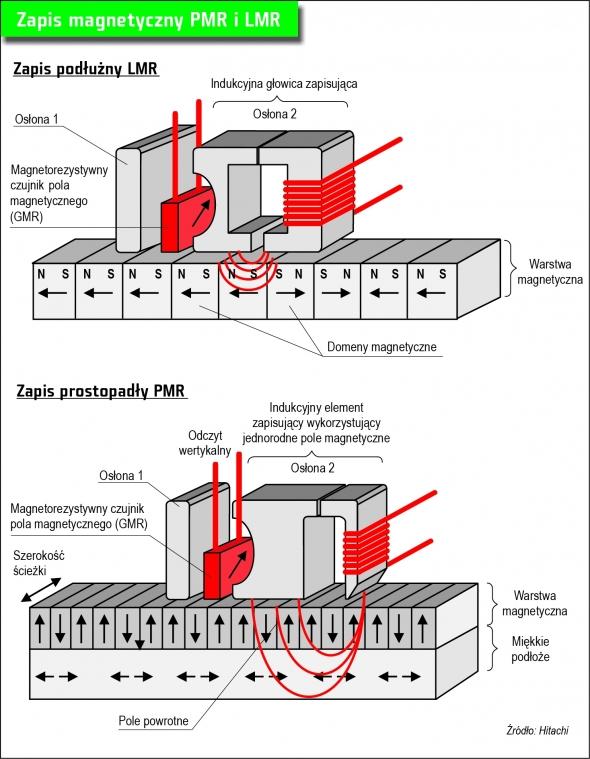Porównanie technologii tradycyjnego magnetycznego zapisu podłużnego z technologią zapisu równoległego.