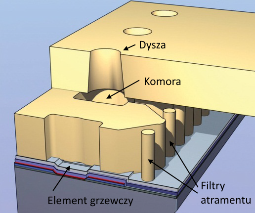 Budowa termicznej głowicy atramentowej. źródło HP