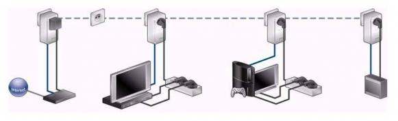 Kabel LAN łączy router z adapterem PLC, który doprowadza internet do wszystkich gniazdek elektrycznych w całym mieszkaniu. Umieszczone w nich adaptery PLC przekształcają sygnały tak, aby mogły być odczytane przez takie urządzenia jak telewizor, konsola do gier lub pecet. (ilustracja: Devolo)