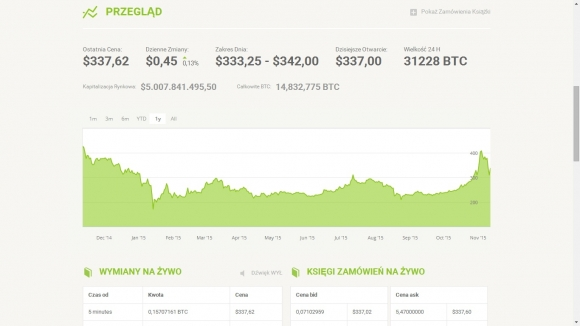 Niektóre serwisy internetowe (tu: pl.bitstamp.net) podają nie tylko bieżący kurs waluty Bitcoin, lecz także przebieg notowań w postaci wykresu.