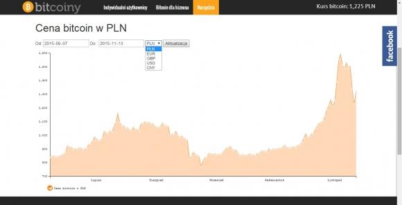 W witrynie Bitcoiny.pl, która popularyzuje wiedzę z zakresu cyfrowej waluty, znajdziesz kurs monety Bitcoin w złotówkach.