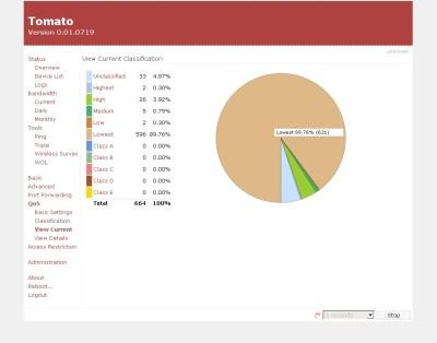 Statystyki ruchu sieciowego w Tomato