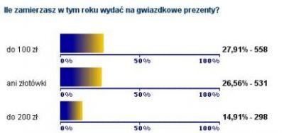Wyniki ankiety PCWK